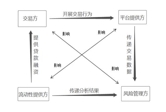 供应链金融的参与主体  四个主角和一个配角